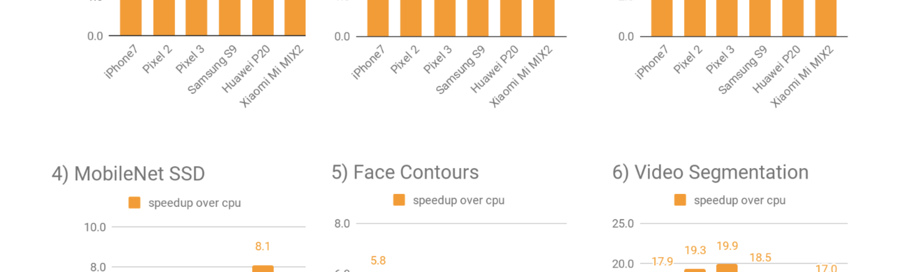 TensorFlow Lite Now Faster with Mobile GPUs (Developer Preview)