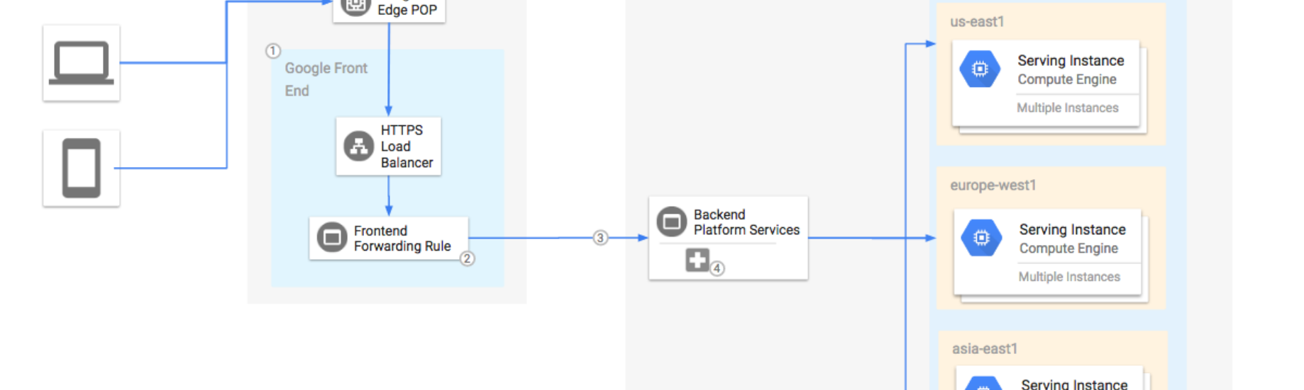 Google Cloud Load Balancer Setup Tweaking and Observations