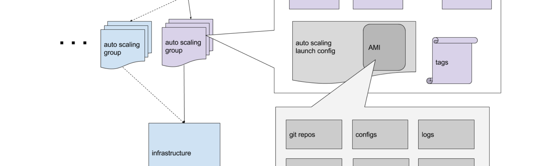 Migrating from Heroku to AWS: Our Story - AdStage Engineering - Medium