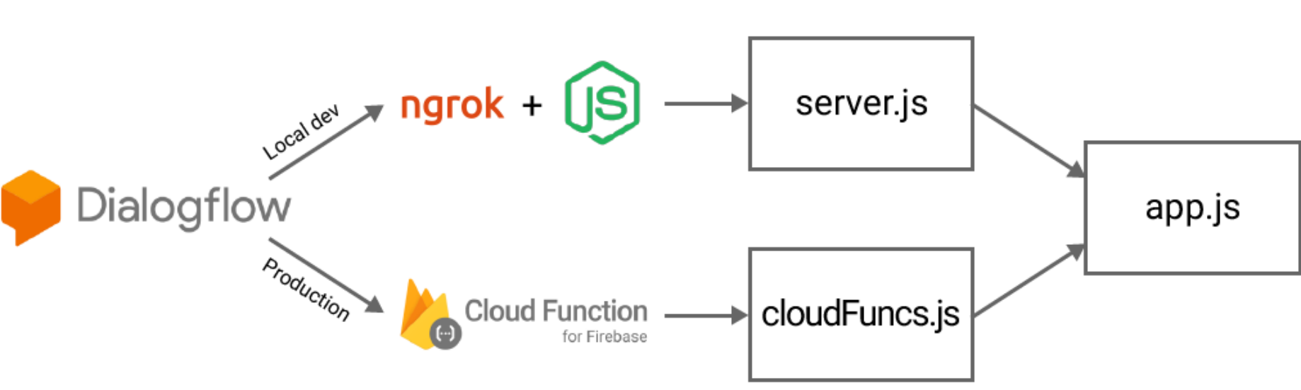 Dialogflow web hooks: how to develop locally and deploy to Cloud