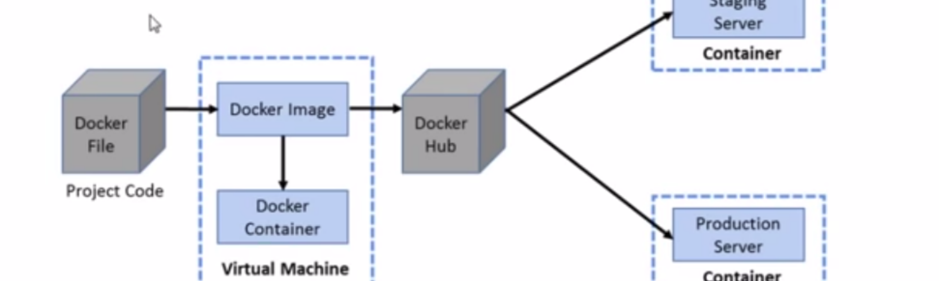 How to build a docker container from scratch (Docker basics — a must