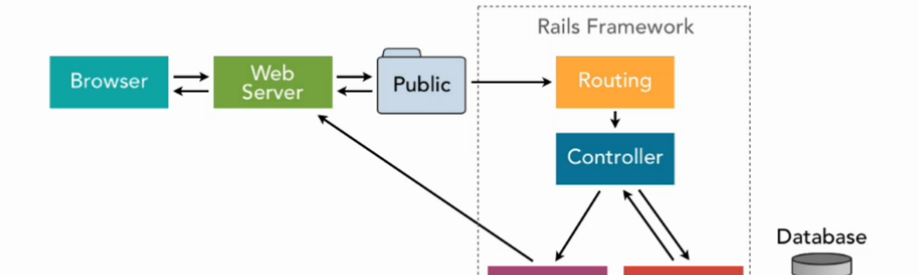 Ruby on Rails: HTTP, MVC and Routes - The Renaissance