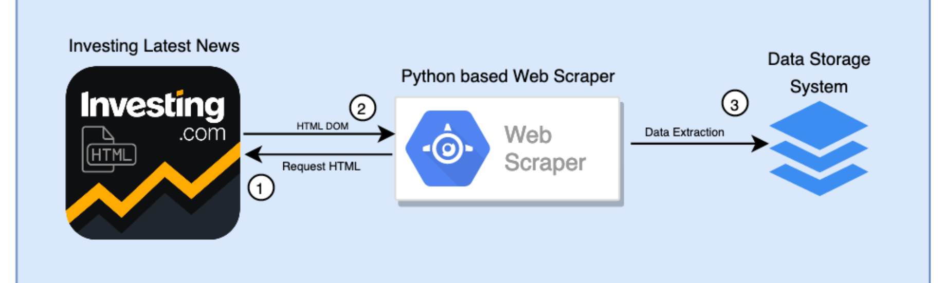Guidelines for Building an Efficient Web Scraper in Python