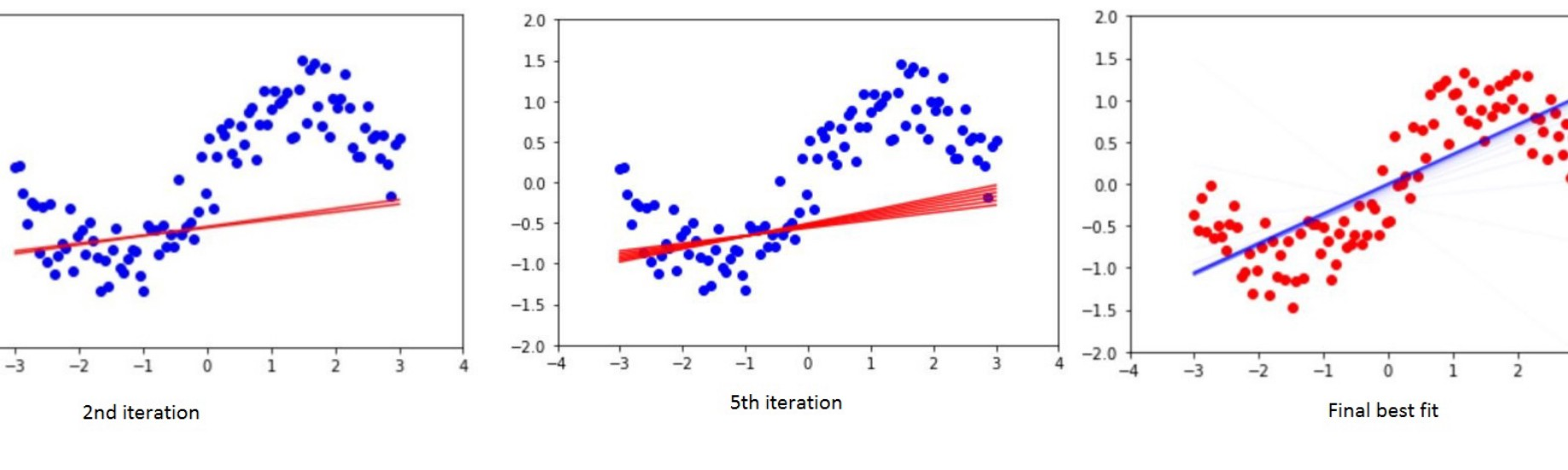 Chapter 1 :Complete Linear Regression with Math  - Deep Math