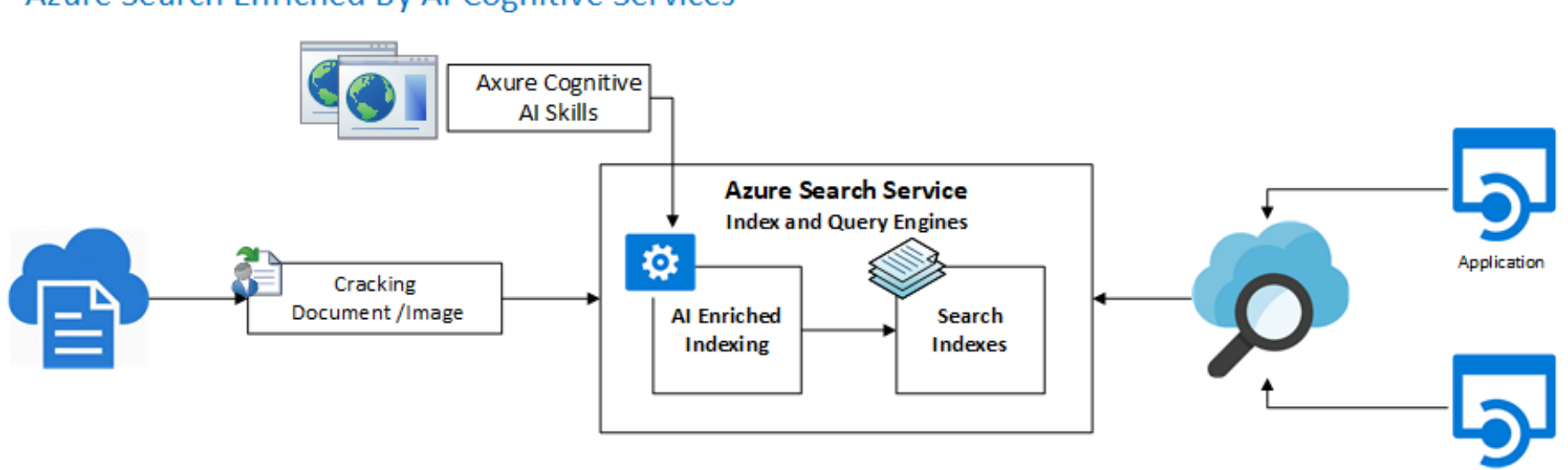 Azure Cognitive Search. Although this article is about Azure…   by  brianmrush   Hitachi Solutions Braintrust   Medium
