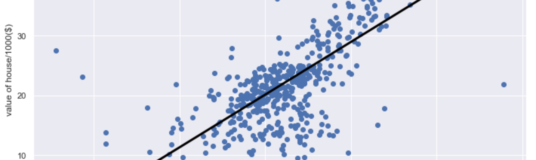 Sklearn Linear Regression Tutorial With Boston House Dataset