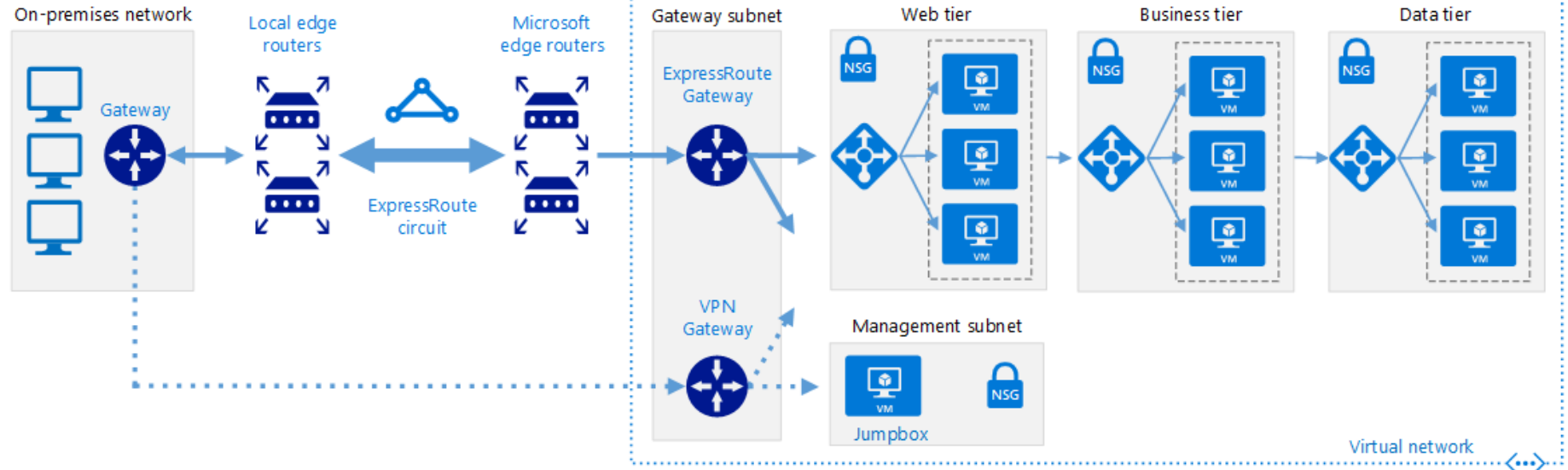 Azure ExpressRoute and S2S VPN Co-existence Issue - Azure