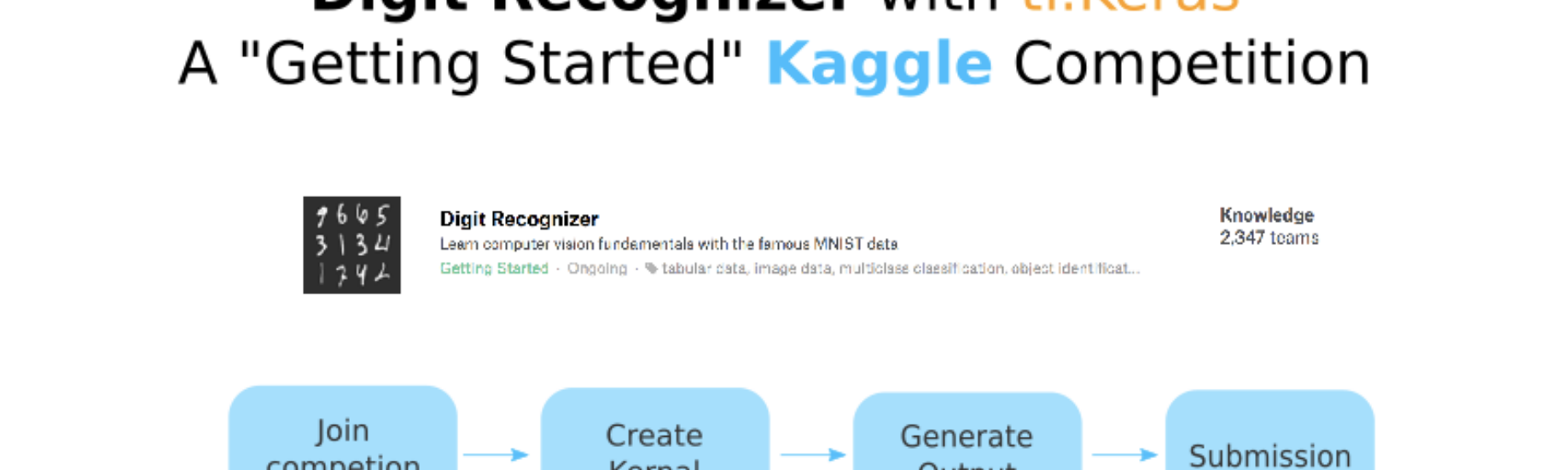 Kaggle Competition: Digit Recognizer -MNIST with tf Keras