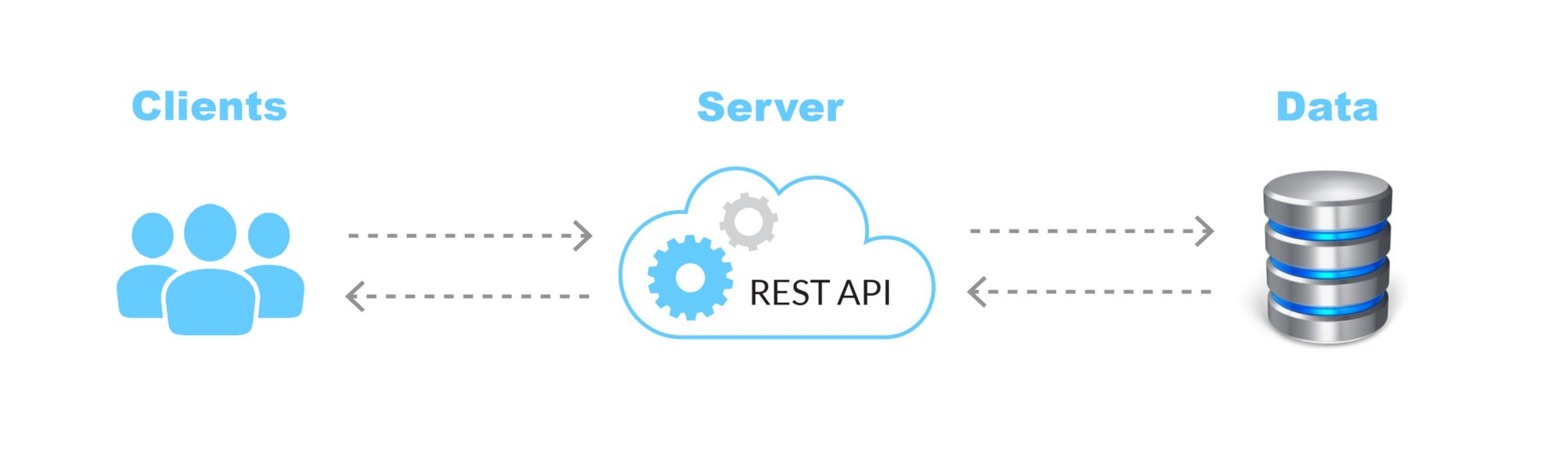 REST API — Overview and Introduction - Prerna Kaushik - Medium