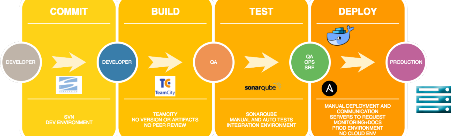 How We Switched to a Continuous Delivery Pipeline in 3 months