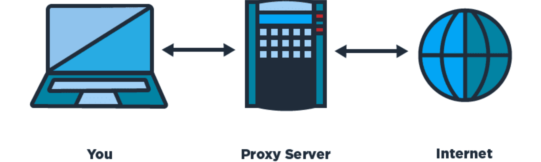 What is proxy server? - System Design Blog - Medium