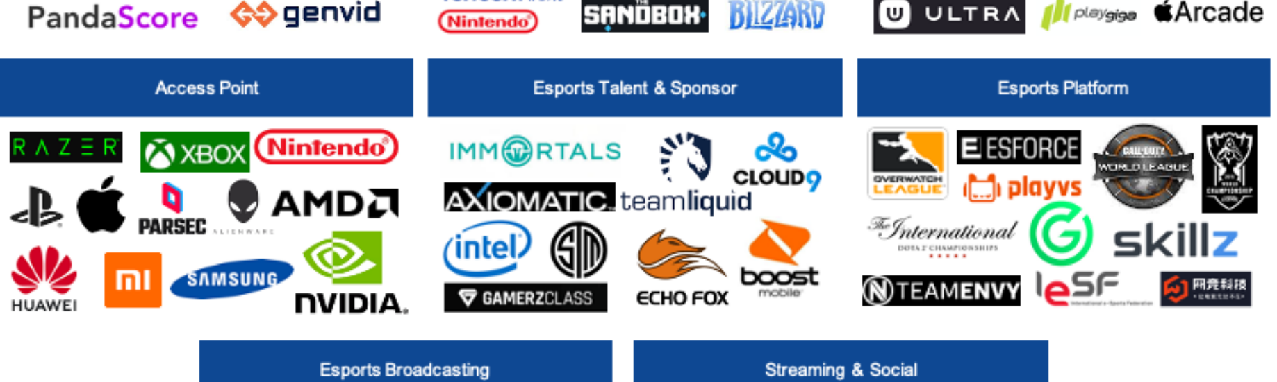 Roblox Free Group Finder With Funds Mapping The Gaming And Esports Vc Landscape By White Star Capital Venture Beyond Medium