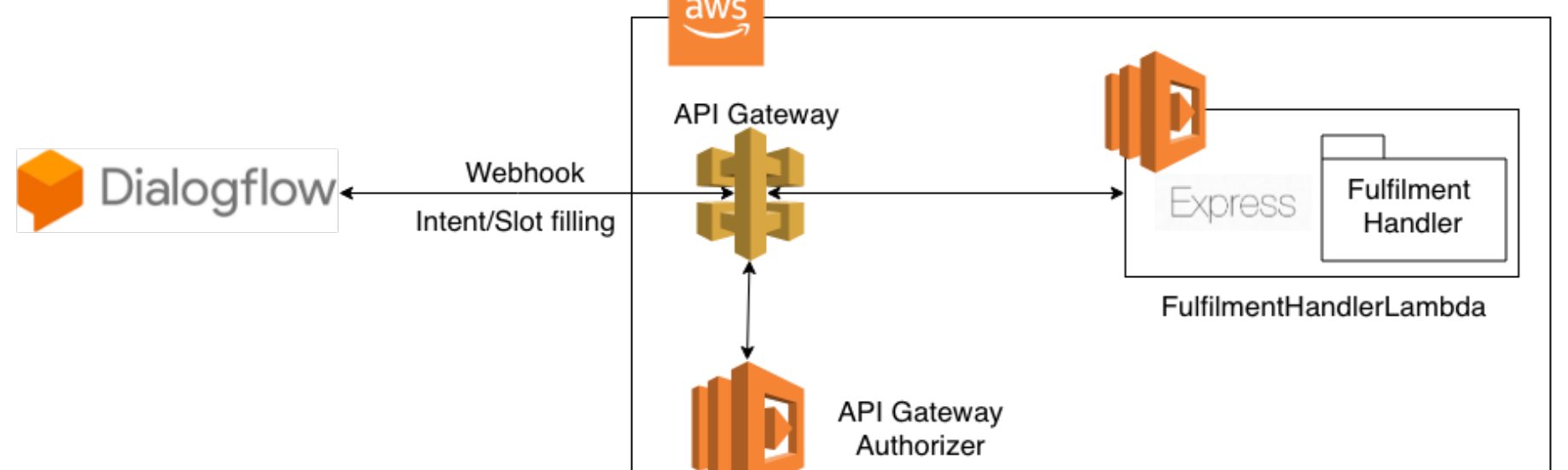 Building Chatbot with Google Dialogflow and AWS Lambda