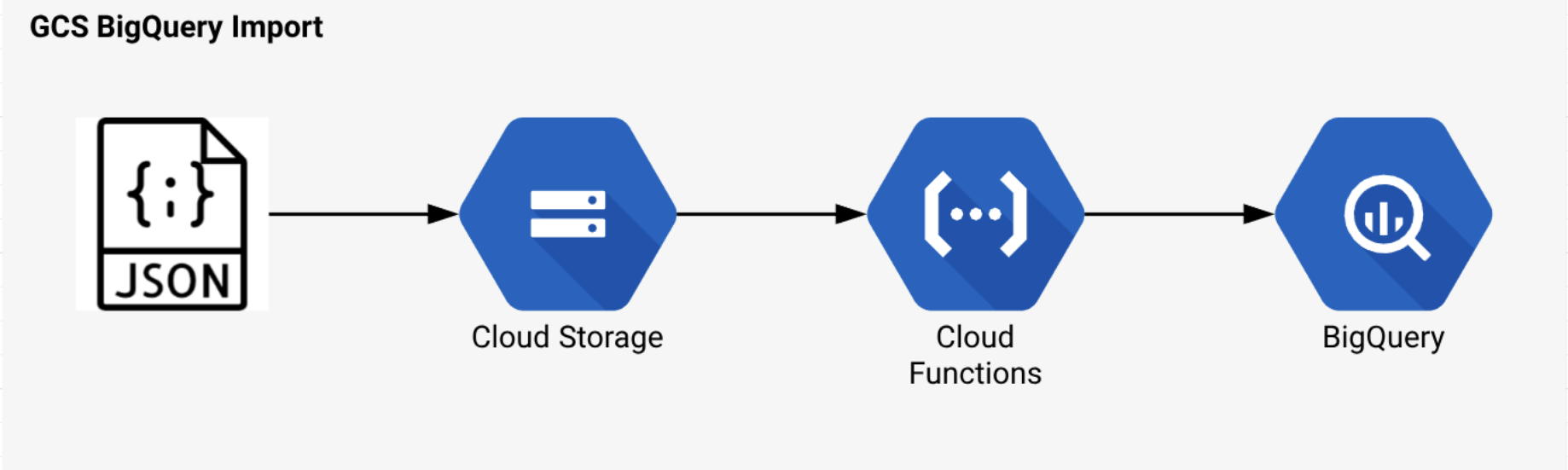 Import JSON into BigQuery with Google Cloud Functions