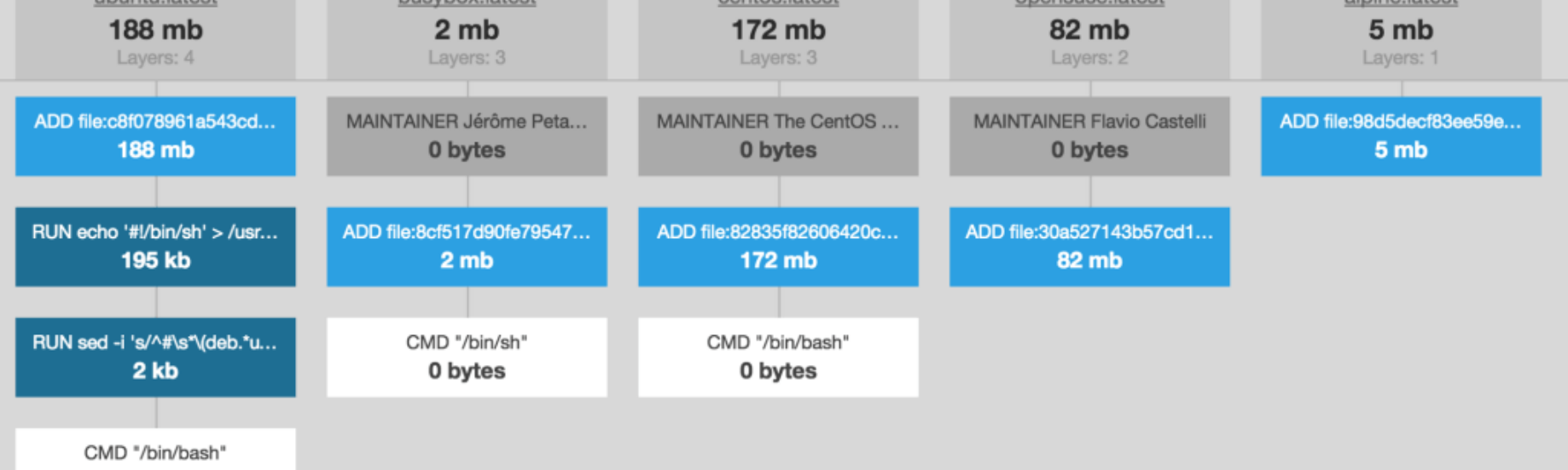 Keep it Small : tips for optimising docker images for a