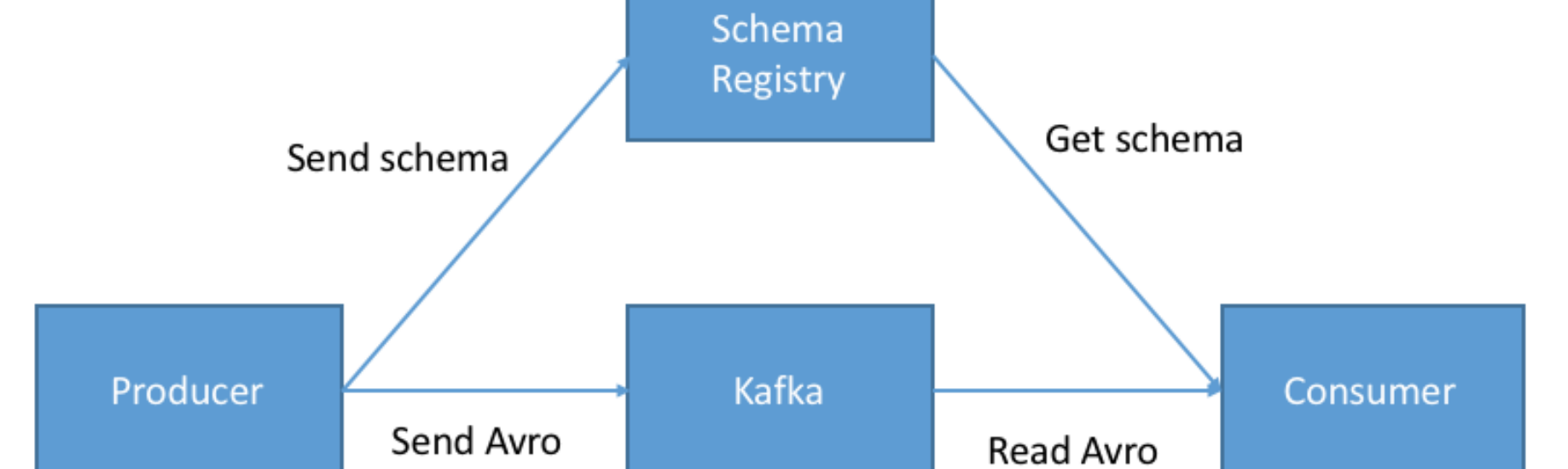 Introduction to Schemas in Apache Kafka with the Confluent