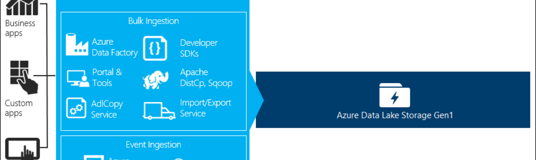 How to connect Azure Data Factory to Data Lake Storage (Gen1) — Part 1/2