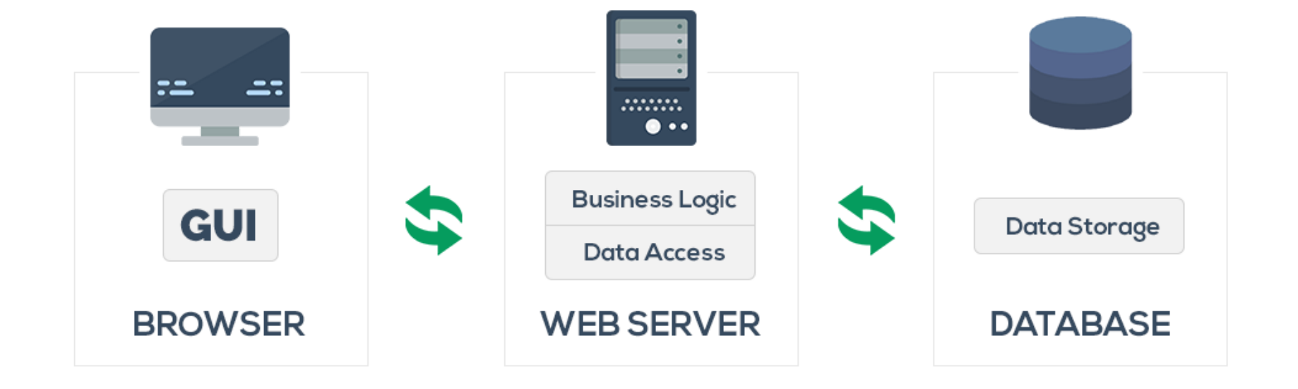 How to choose the right technologies for web applications?