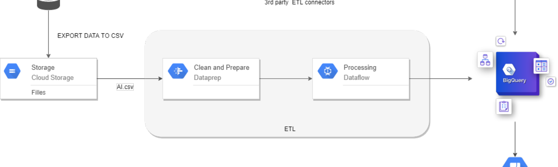Oracle data (ETL) to Google BigQuery using Google Cloud Dataflow and