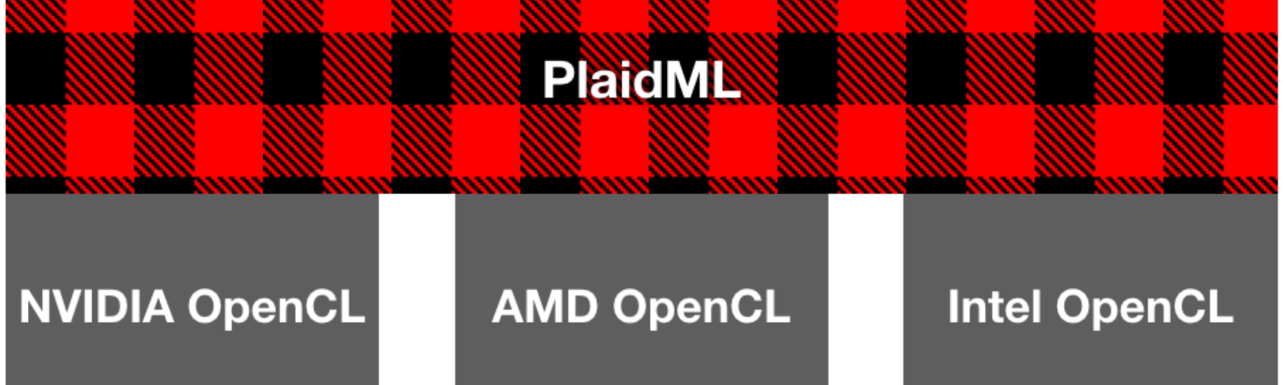 Evaluating PlaidML and GPU Support for Deep Learning on a Windows 10