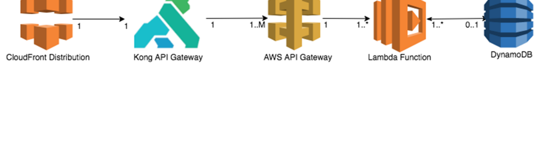 Integrating Swagger with AWS Lambda and API Gateway using