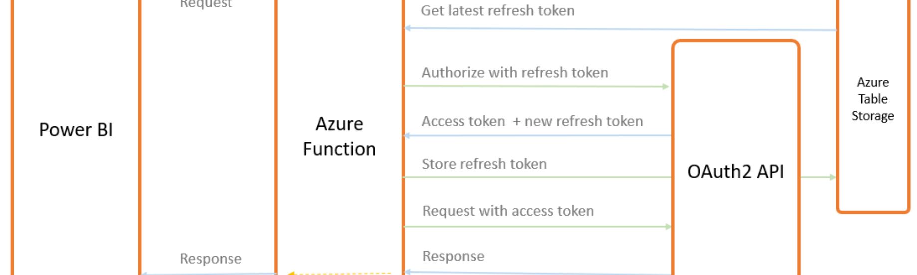 Refresh (any) OAuth2 API from PowerBI Online / Dataflows
