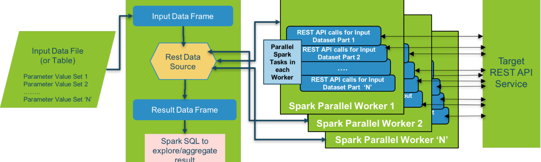 Using Apache Spark as a parallel processing framework for