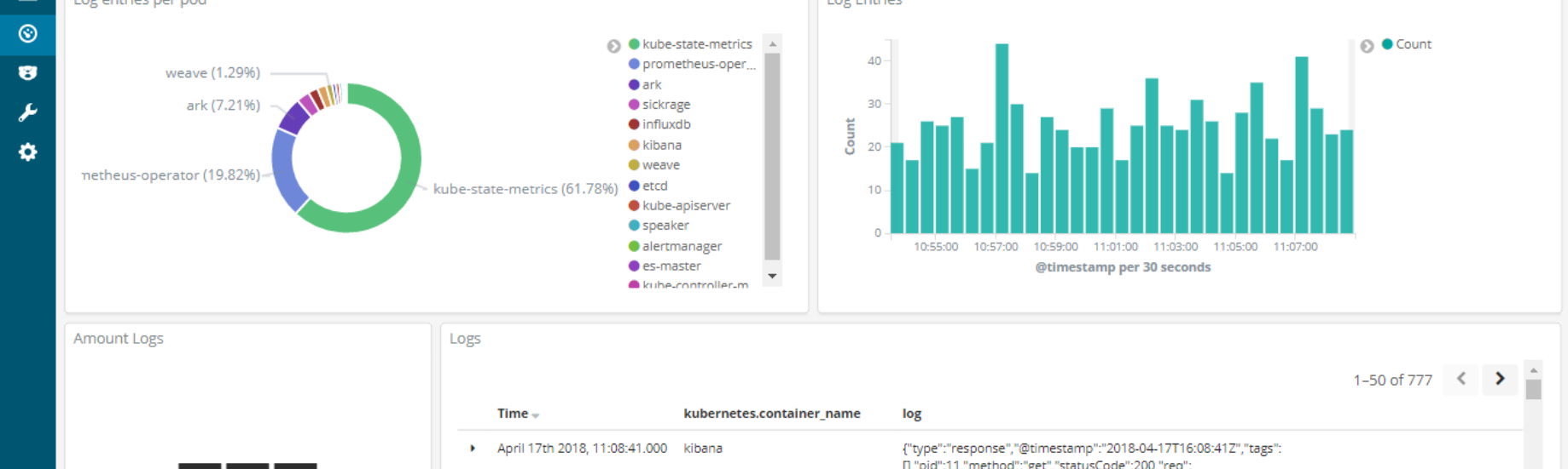 Log aggregation with ElasticSearch, Fluentd and Kibana stack on