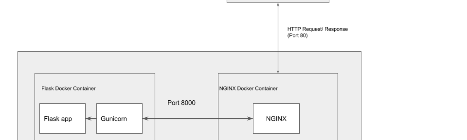 Deep Learning Rest API in Production using Docker, NGINX and