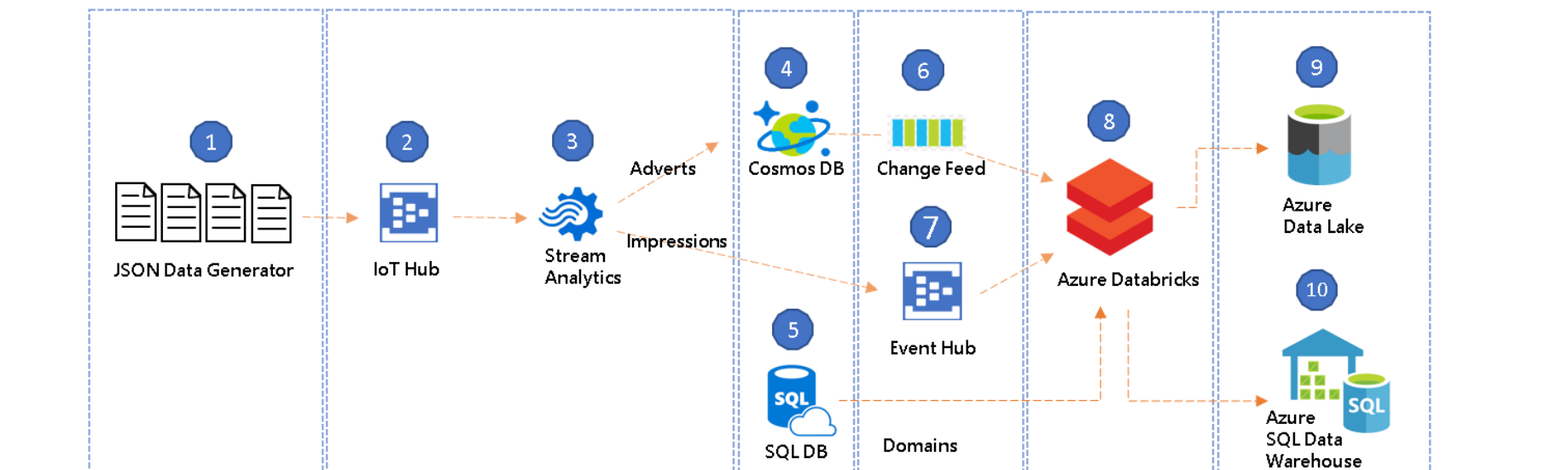 An Introduction to Streaming ETL on Azure Databricks using