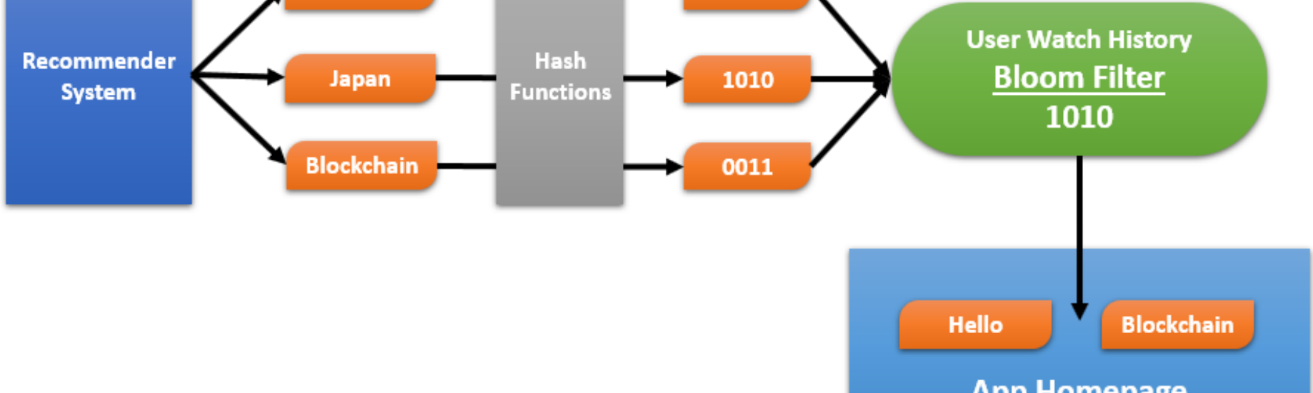 Big Data with Sketchy Structures, Part 2 — HyperLogLog and Bloom Filters