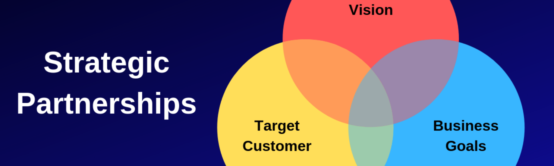 How I Approach Strategic Marketing and Product Partnerships