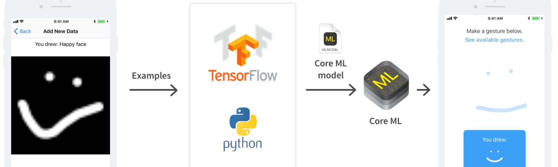 Smart Gesture Recognition in iOS 11 with Core ML and TensorFlow