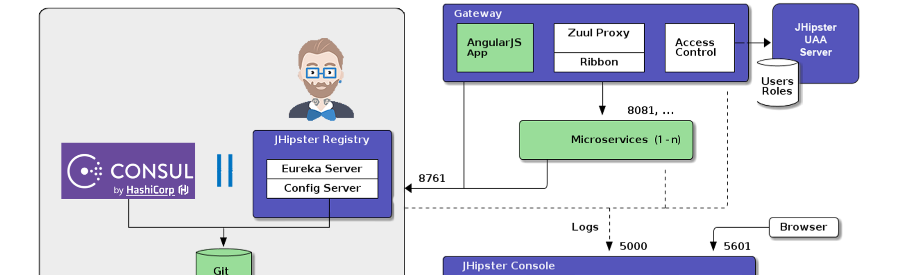 Microservice application with service discovery using Jhipster