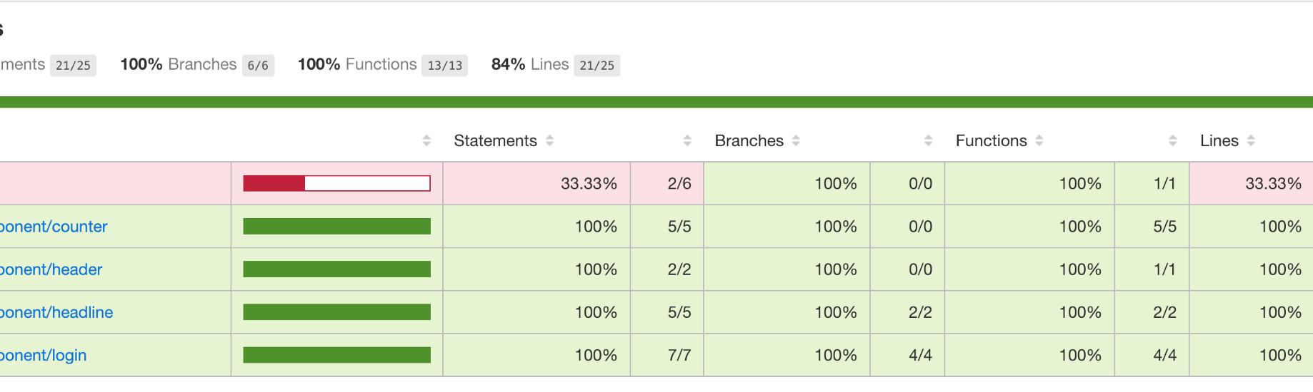 How to read Test Coverage report generated using Jest
