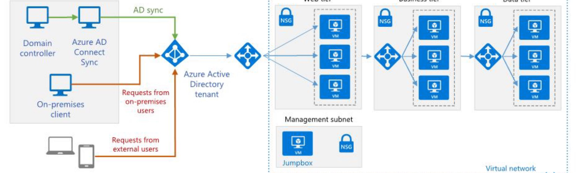 Azure Active Directory — App Service Authentication