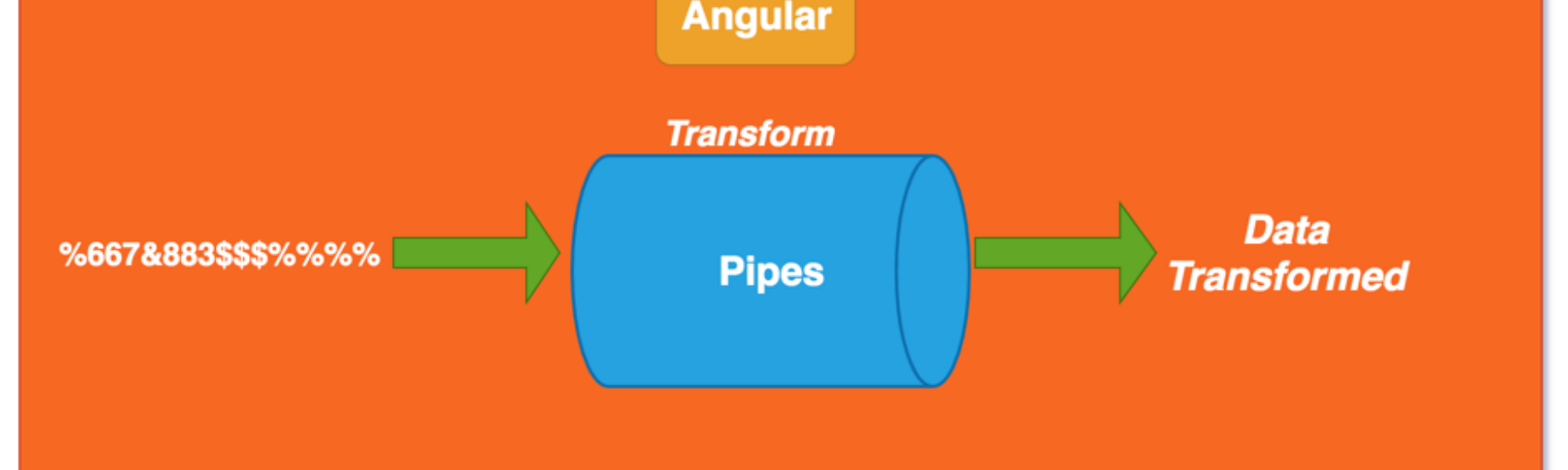 Angular — Understanding pipes and Different ways to use them