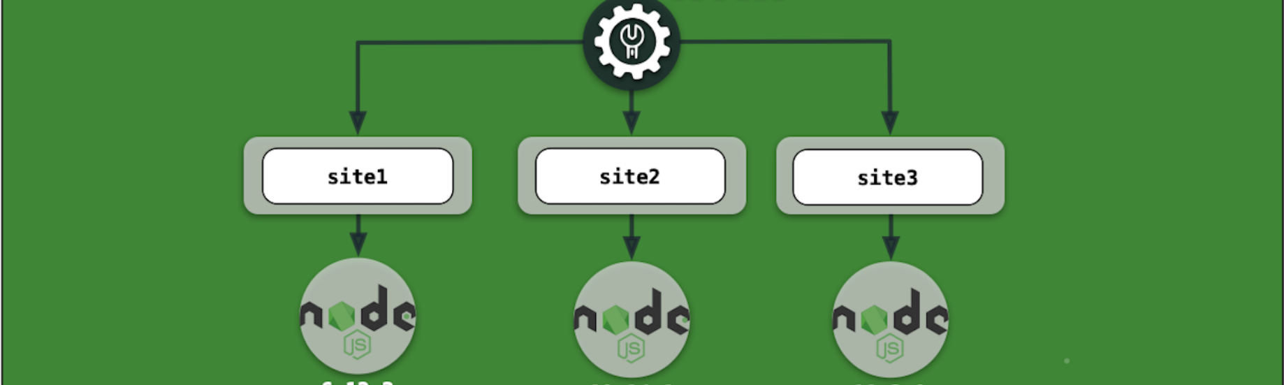 Installing Node js with NVM - Joaquin Menchaca - Medium