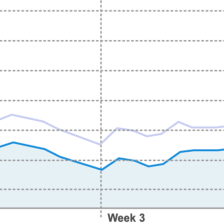 Conversion rates tracked over time. Control is on top, and the probability is tracked. The cumulative probability is 89.9%