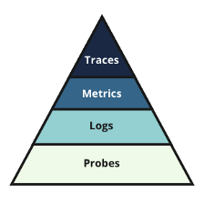 The Microservices Observability Pyramid: Traces, Metrics, Logs and Probes