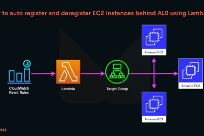 How to auto register and deregister EC2 Instances behind Application Load Balancer (ALB) using…