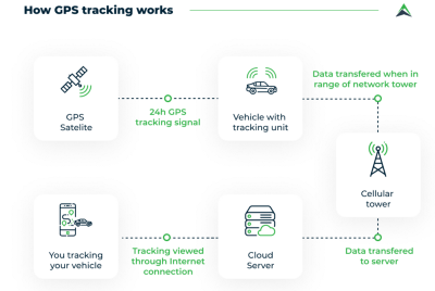 GPS Trackers: What It Takes to Create a GPS Tracking System | Eastern Peak
