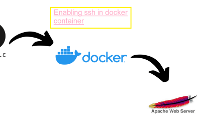 Enabling SSH in Docker Container and use it as a Managed Node of Ansible.