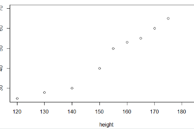 Is the height of a person related to its weight? Correlation doubts.