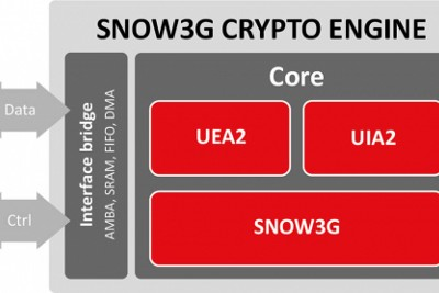 System-On-Chip (SoC) Security Policies