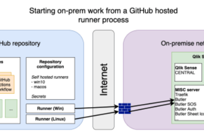 CI/CD with Qlik Sense, GitHub Actions and self-hosted runners