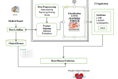 Heart health prediction and classification using random forest and SVM algorithm in ML