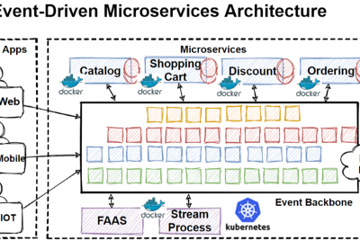 Monolithic to Microservices Architecture with Patterns & Best Practices