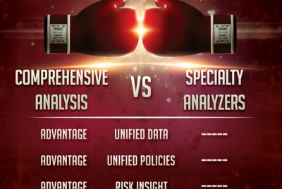 Container Security: Comprehensive Analysis vs. Specialty Analyzers