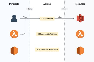 The Absolute minimum every developer must know about AWS Security!